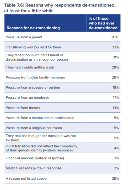 Table 7.6: Reasons why respondents de-transitioned, at least for a little while Reasons for de-transitioning % of those who had ever de-transitioned Pressure from a parent 36% Transitioning was too hard for them 33% They faced too much harassment or discrimination as a transgender person 31% They had trouble getting a job 29% Pressure from other family members 26% Pressure from a spouse or partner 18% Pressure from an employer 17% Pressure from friends 13% Pressure from a mental health professional 5% Pressure from a religious counselor 5% They realized that gender transition was not for them 5% Initial transition did not reflect the complexity of their gender identity (write-in response) 4% Financial reasons (write-in response) 3% Medical reasons (write-in response) 2% A reason not listed above 35%